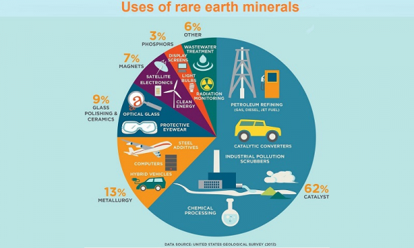 Rare earth minerals : China explores cutting off supply to the EU and US